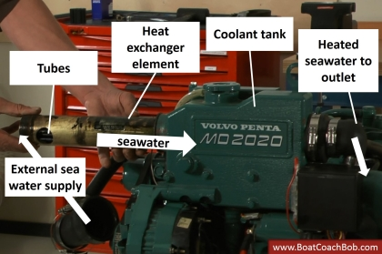 Heat exchanger of a marine engine